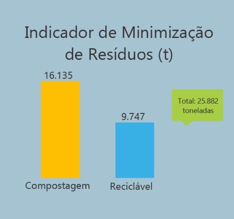 Programa de Minimização de Resíduos